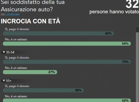 LA VERGOGNA DELLE ASSICURAZIONI AUTO, AUMENTATE DEL 245% IN 18 ANNI