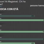 ABBIAMO VOTATO PER 8 ANNI CON UNA LEGGE ELETTORALE INCOSTITUZIONALE