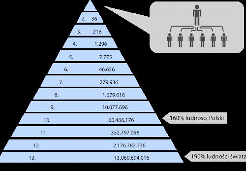 Schema Ponzi o Piramidale: come funziona e difendersi da questa truffa nata un secolo fa